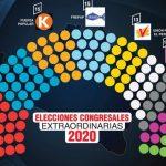 El fraccionado y débil Congreso del Perú 2020