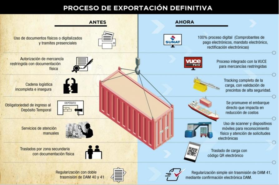 Importaciones y Exportaciones Digitales